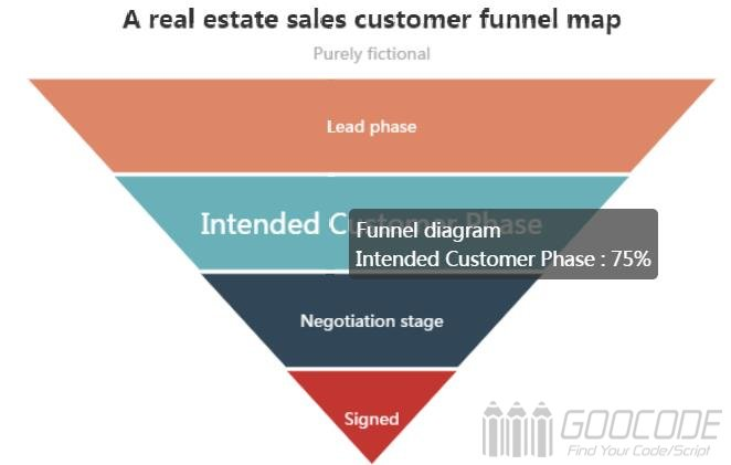 ECharts a real estate sales customer funnel map
