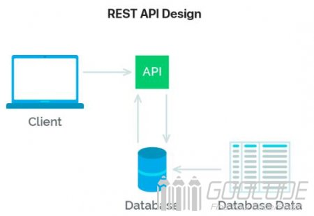 RESTful API interface design specification