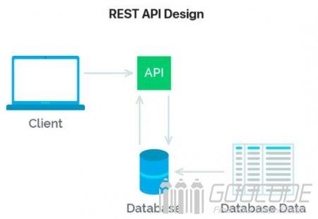 RESTful API interface design specification